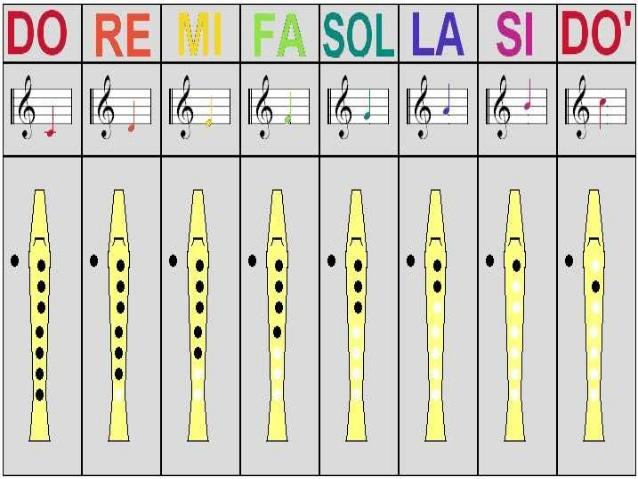 Como Aprender Las Notas Musicales En Flauta Comohow