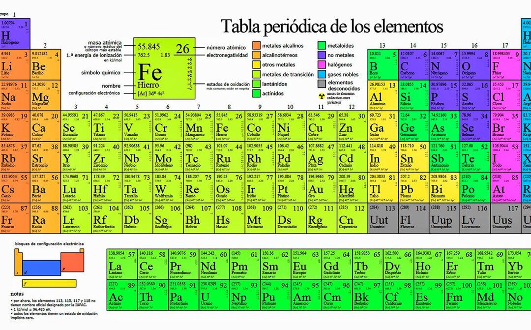 Como aprenderse la tabla periódica