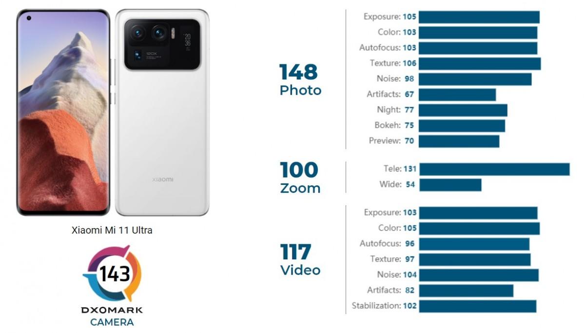 Xiaomi Mi 11 Ultra sube a la cima de la tabla de cámaras DxOMark, revisión aún en curso