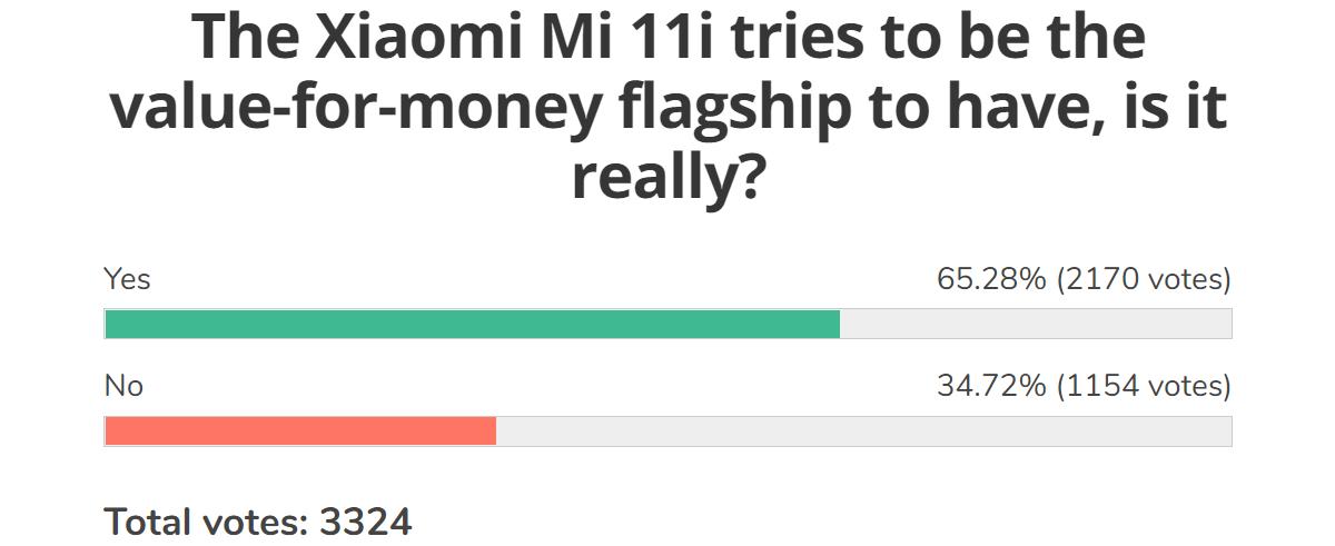 Resultados de la encuesta semanal: Xiaomi Mi 11 Ultra, Mi 11 Lite 5G y Mi 11i reciben una recepción entusiasta