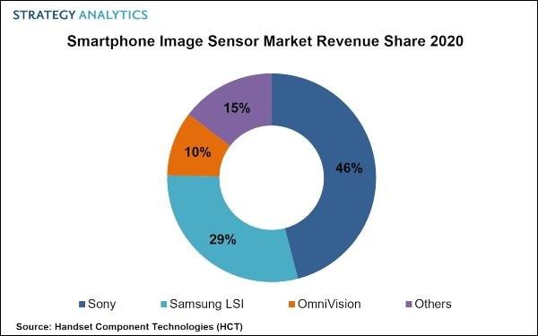 Informe: Sony continúa dominando el mercado de sensores de imagen para teléfonos inteligentes, Samsung ocupa el segundo lugar