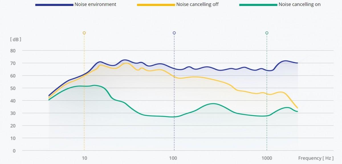 Realme Buds Air 2 Neo presentado: precio más bajo, la misma cancelación activa de ruido