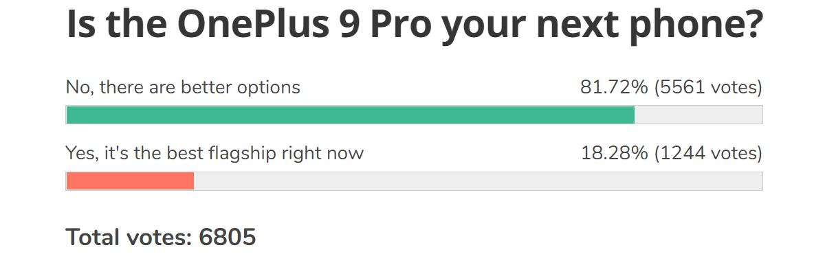 Resultados de la encuesta semanal: los fanáticos se rebelan contra el cambio de OnePlus a la corriente principal